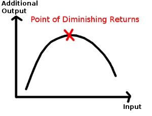 Law of Diminishing Marginal Returns