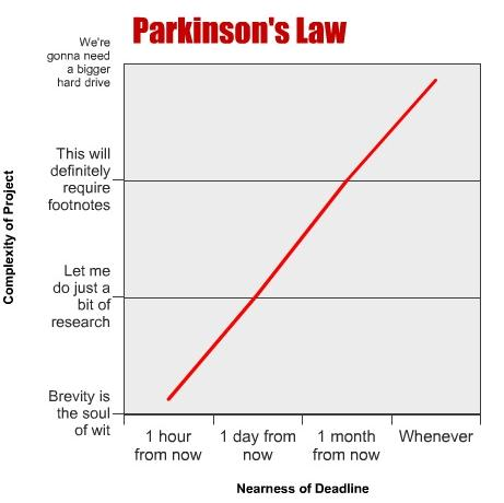applying parkinsons law - 461×460